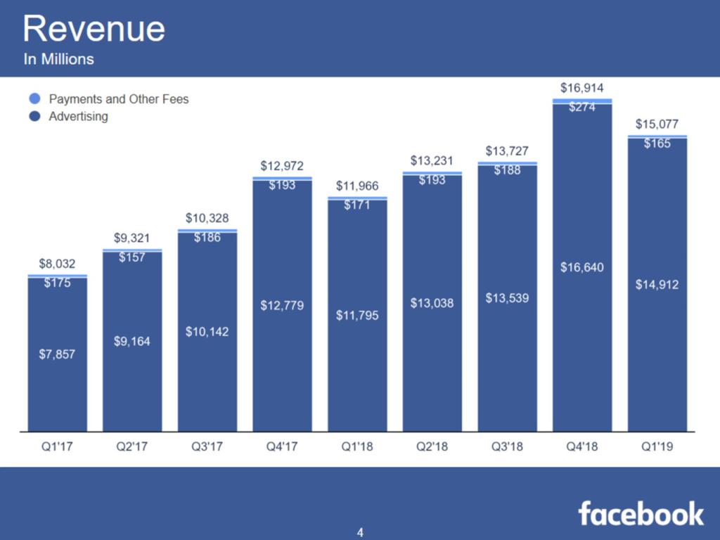 facebook umsatz Q1