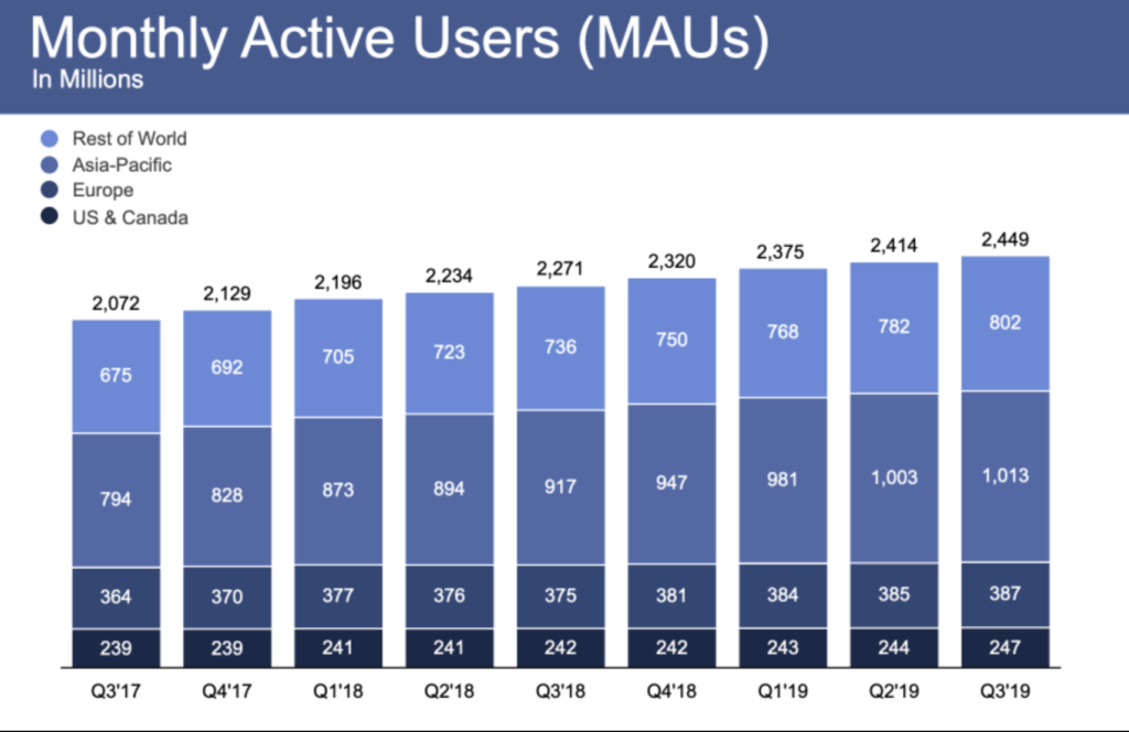 facebook monatlich aktive user Q3/2019