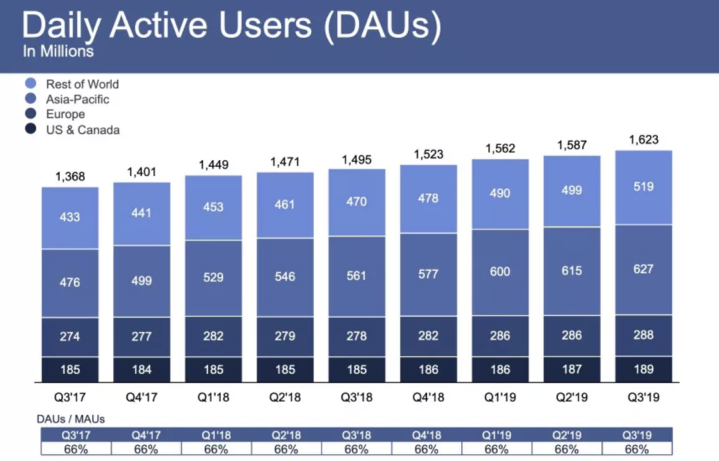 facebook täglich aktive user - Q3/2019