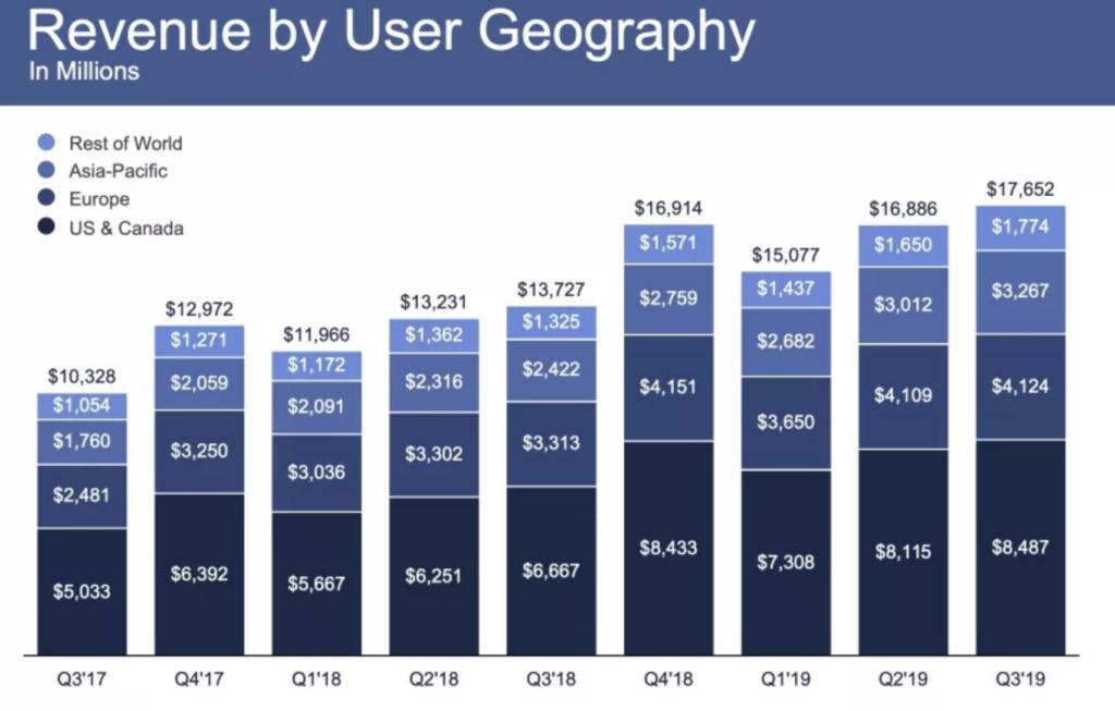 facebook umsatz Q3/2019